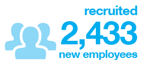 Recruited 2,433 new employees