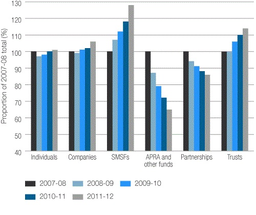 Figure 1. Taxpayer growth by entity, 2007–08 to 2011–12 income years