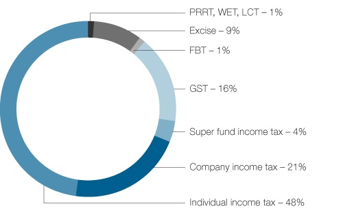 Figure 3. Taxation liabilities by source, 2011–12 income year