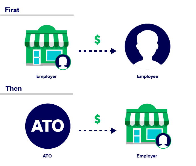 First, the employer pays the employee. Then the ATO pays the employer.