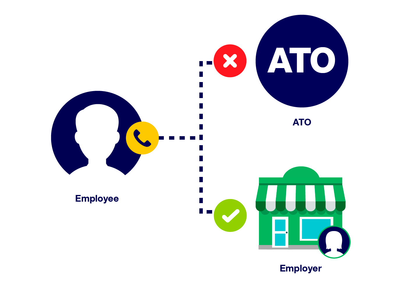 Employees do not phone or contact the ATO. They need to speak to their employer.