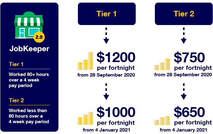 Tier 1 is for people who worked 80 hours or more in the relevant period. Their employer will receive $1,200 per fortnight from 28 September 2020 and $1,000 per fortnight from 4 January 2021. Tier 2 is for people who worked fewer than 80 hours. Their employer will receive $750 per fortnight from 28 September 2020 and $650 per fortnight from 4 January 2021.