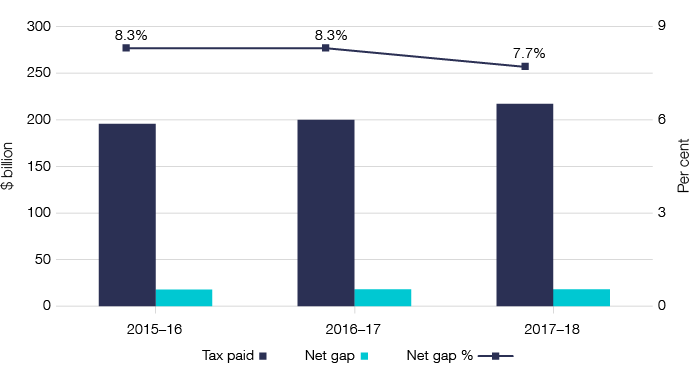 Figure 7: Chart showing the three-year trend for the personal income tax gap declining to 7.7% in 2017–18.
