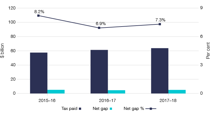 Figure 9: Chart showing shows the three-year trend for the goods and services tax gap declining to 7.3% in 2017–18.