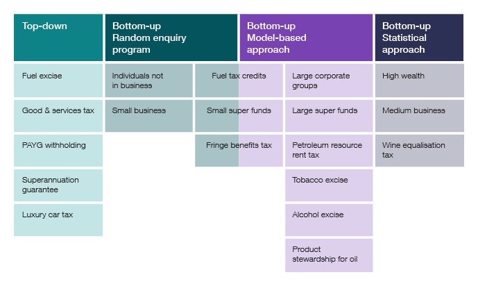 Overview of the four main methodological approaches we use to estimate gaps, with each of the published gaps under one of the four main methodological approaches. The gaps listed under the top-down approach are: fuel excise, PAYG withholding, goods and services tax and superannuation guarantee. The gaps listed under the bottom-up random enquiry program approach are: Individuals not in business, small business, fuel tax credits and small super funds. The gaps listed under the bottom-up model- based approach are: large corporate groups, large super funds, petroleum resource rent tax, tobacco, fuel tax credits and small super funds. Fuel tax credits and small super funds are both gaps that use a hybrid approach. The gaps listed under the final method, the bottom–up statistical approach, are high wealth and wine equalisation tax.