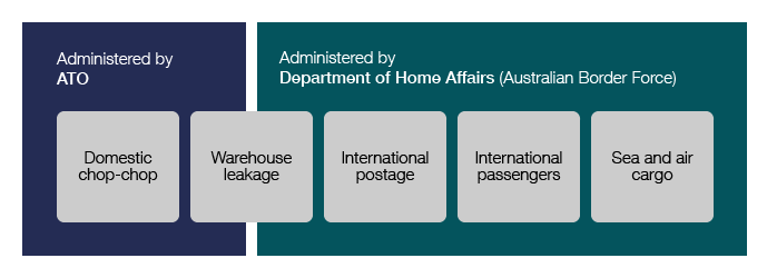 This image shows the administrative responsibilities and supply channels for illicit tobacco: Administered by ATO: Domestic chop chop, Warehouse leakage. Administered by Department of Home Affairs (Australian Border Force): Warehouse leakage, International postage, International passengers, Sea and air cargo.