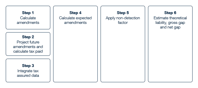 A visual representation of the six steps outlined below.