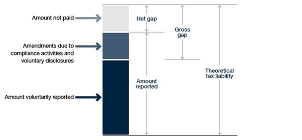 Figure 1: This diagram shows the tax gap concepts. We look at the amount voluntarily reported, amendments due to compliance activities and voluntary disclosure, and the amount not paid, against the theoretical tax liability. The amount not paid is the next gap. The amount not paid plus the amendments is the gross gap.