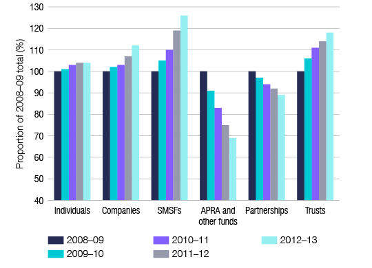 Figure 1. Taxpayer growth by entity, 2008-09 to 2012-13 income years. Graph showing changes in number of entities for individuals, companies, SMSFs, APRA and other funds, partnerships and trusts from 2008-09 to 2012-13.