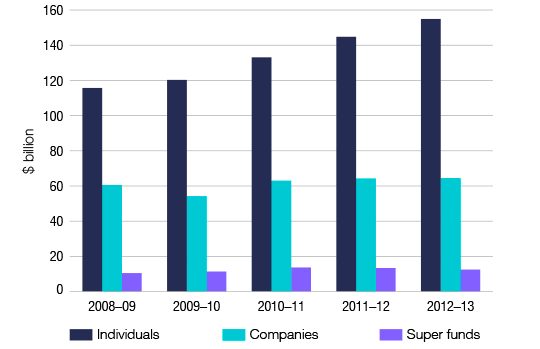 Figure 2. Income net tax by entity, 2008-09 to 2012-13 income years. Graph showing income net tax for individuals, companies and super funds from 2008-09 to 2012-13.