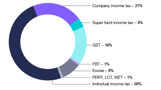 Figure 3. Taxation liabilities by source, 2012-13 income year. Graph showing taxation liabilities by source for 2012-13 income year. Company income tax - 21%; Super fund income tax 4%; GST 16%; FBT 1%; Excise 8%; PRRT, LCT, WET - 1%; Individual income tax 50%.