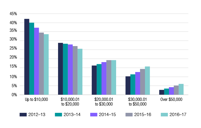 Chart 10 shows the distribution of HELP debtors, by the size of their debt, for the last 5 financial years, showing the proportion of people with larger debts are increasing. The link below will take you to the data behind this chart as well as similar data for the 2010–11 financial year.