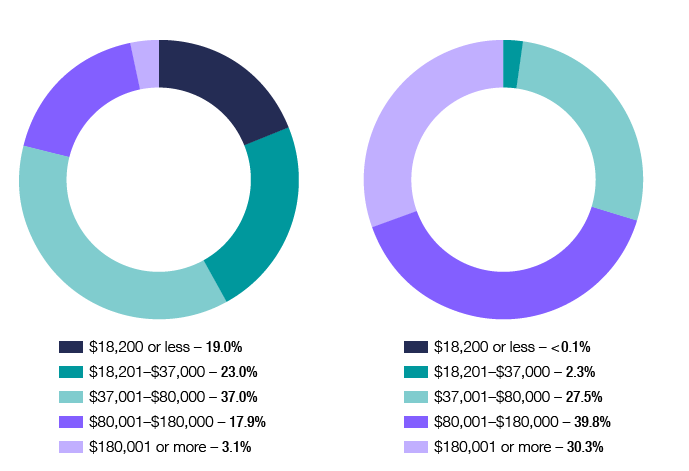 Chart 9 shows the distribution of individuals and net tax, across the different tax brackets, for the 2015–16 income year. The link below will take you to the data behind this chart as well as similar data back to the 2012–13 income year.