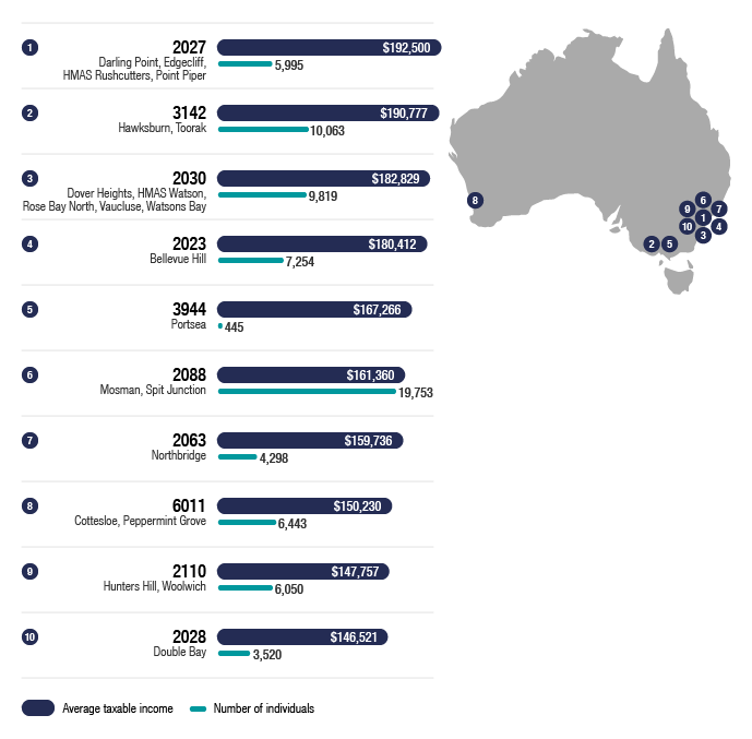 Infographic 1 shows the location of the top 10 postcodes across Australia, in terms of average taxable income, and how many returns we received from these areas. The link below will take you to the data behind this infographic as well as similar data for each state or territory.