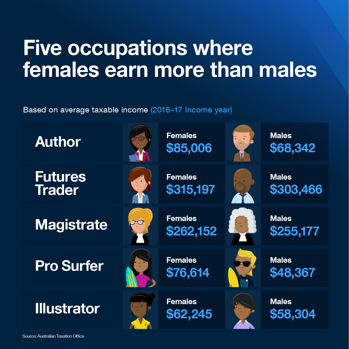 Five occupations where females earn more than males  Based on average taxable income (2016-17 Income year)  1. Author Females: $85,006 Males: $68,342  2. Futures Trader Females: $315,197 Males: $303,466  3. Magistrates Females: $262,152 Males: $255,177  4. Pro Surfer Females: $76,614 Males: $48,367  5. Illustrator Females: $62,245 Males: $58,304