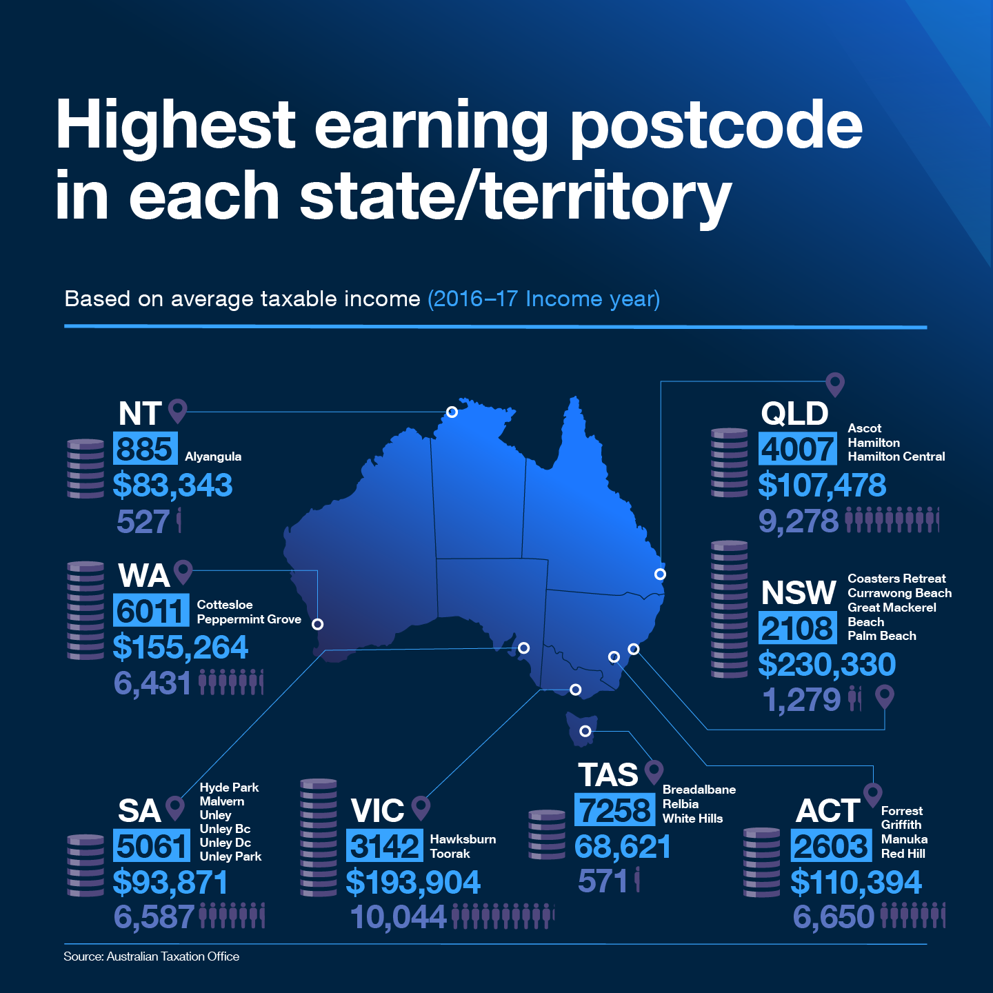 Based on average taxable income (2016-17 Income year)  In the Northern Territory, the highest taxable income of $83,343 was recorded in 885 postcode which covers Alyangula.   In WA, the highest taxable income of $155,264 was recorded in 6011 postcode which covers Cottleslow and Peppermint Grove.  In SA, the highest taxable income of $93,871 was recorded in 5061 postcode which covers Hyde Park, Malvern, Unley, Unley bc, Unley Dc and Unley Park.   In VIC, the highest taxable income of $193,904 was recorded in 3142 postcode which covers Hawksburn and Toorak.   In TAS, the highest taxable income of $68,621 was recorded in 7258 postcode which covers Breadlbane, Relbia and White Hills.  In the ACT, the highest taxable income of $110,394 was recorded in 2603 postcode which covers Forrest, Griffith, Manuka and Red Hill.  In NSW, the highest taxable income of $230,330 was recorded in 2108 postcode which covers Coasters Retreat, Currawong Beach, Great Mackerel Beach and Palm Beach.  In QLD, the highest taxable income of $107,478 was recorded in 4007 postcode which covers Ascot, Hamilton and Hamilton Central.