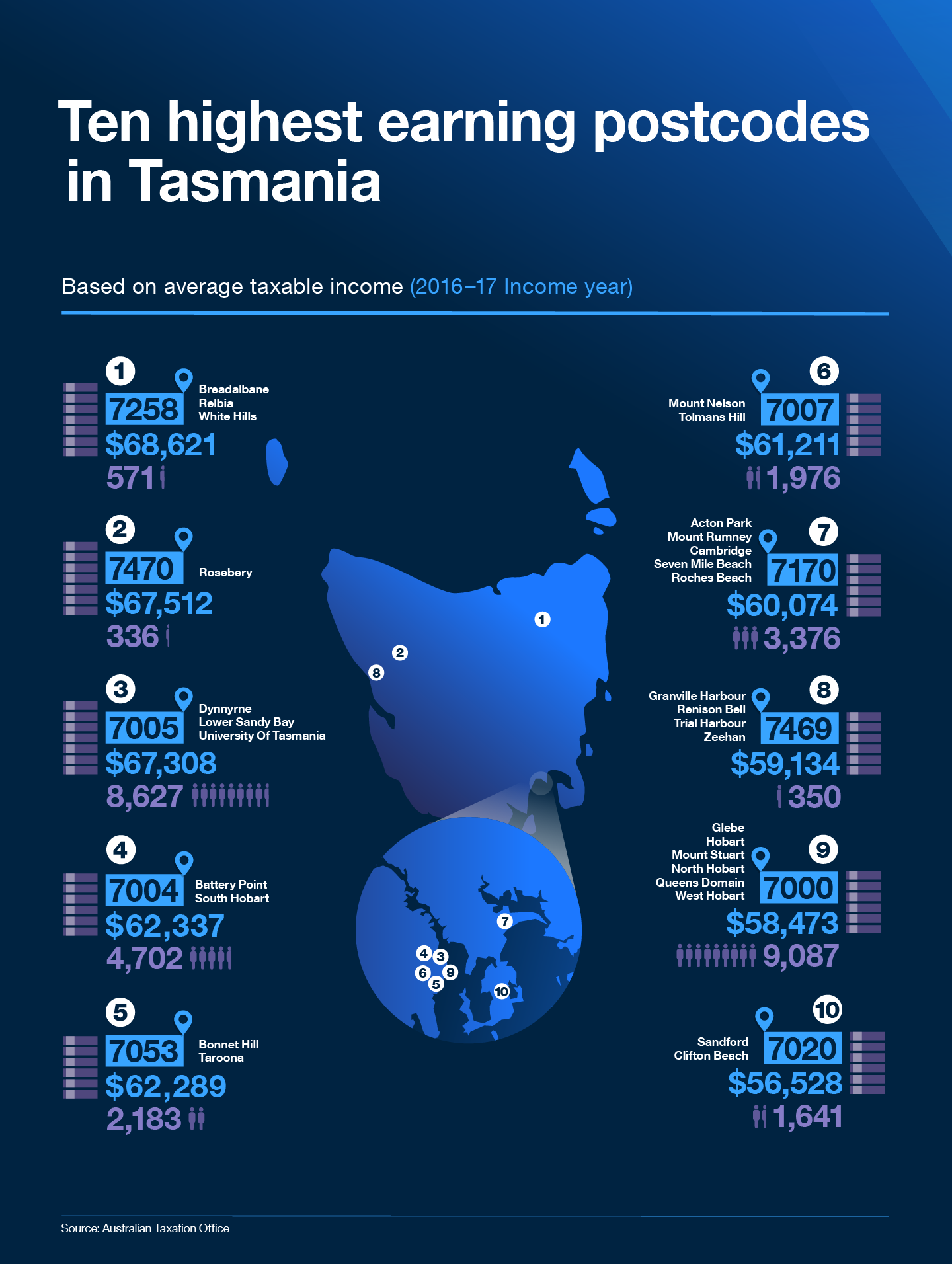 Based on average taxable income (2016-17 Income year)  1. The highest taxable income of $68,621 was recorded in 7258 postcode which covers Breadalbane, Relbia and White Hills.  2. The second highest taxable income of $67,512 was recorded in 7470 postcode which covers Rosebery.  3. The third highest taxable income of $67,308 was recorded in 7005 postcode which covers Dynnyrne, Lower Sandy Bay and the University of Tasmania.  4. The fourth highest taxable income of $62,337 was recorded in 7004 postcode which covers Battery Point and South Hobart.  5. The fifth highest taxable income of $62,289 was recorded in 7053 postcode which covers Bonnet Hill and Taroona.  6. The sixth highest taxable income of $61,211 was recorded in 7007 postcode which covers Mount Nelson and Tolmans Hill.  7. The seventh highest taxable income of $60,074 was recorded in 7170 postcode which covers Acton Park, Mount Rumney, Cambridge, Seven Mile Beach and Roches Beach.  8. The eighth highest taxable income of $59,134 was recorded in 7469 postcode which covers Granville Harbour, Renison Bell, Trial Harbour and Zeehan.   9. The ninth highest taxable income of $58,473 was recorded in 7000 postcode which covers Glebe, Hobart, Mount Stuart, North Hobart, Queens Domain and West Hobart.  10. The tenth highest taxable income of $56,528 was recorded in 7020 postcode which covers Sandford and Clifton Beach.