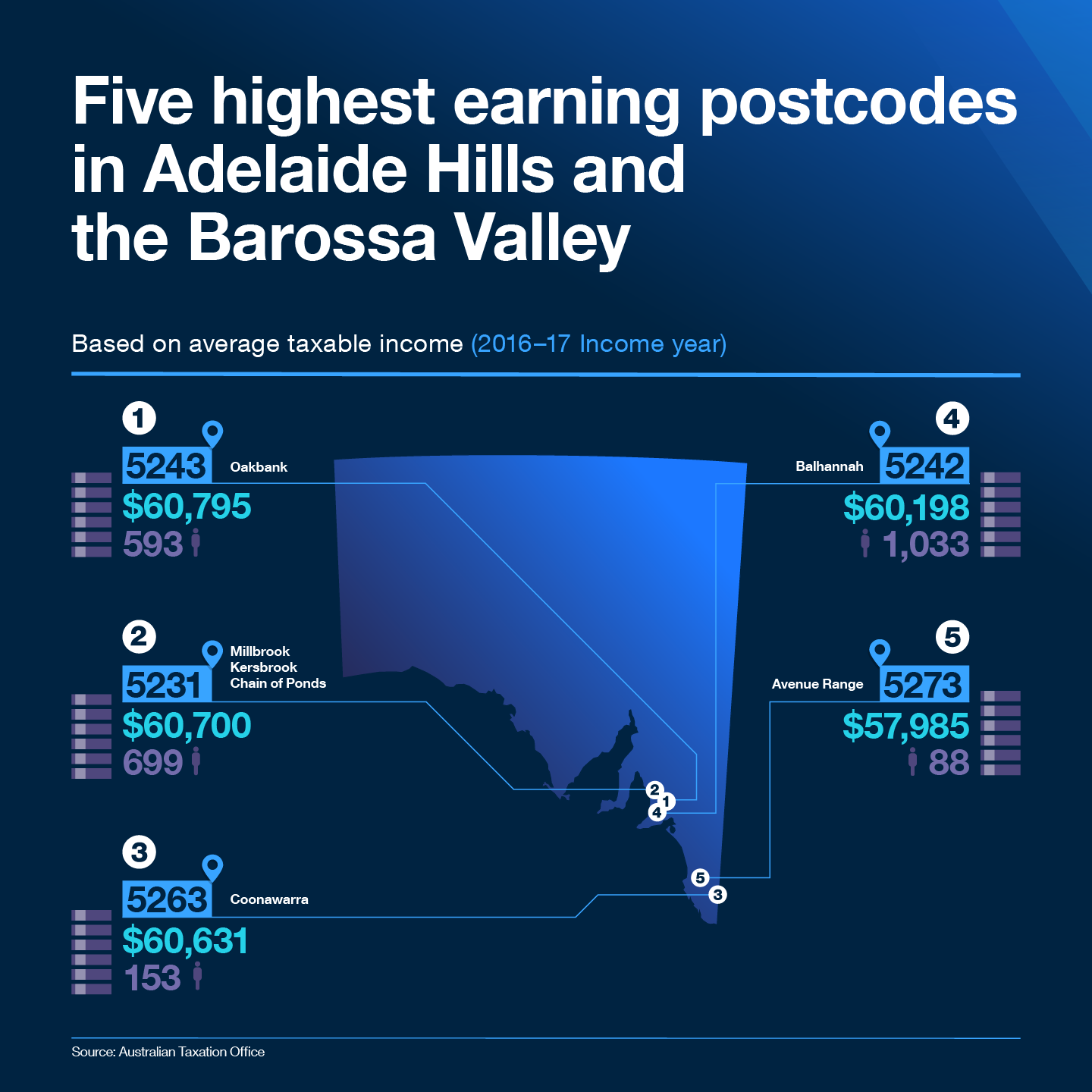 Five highest earning postcodes in Adelaide Hills and the Barossa Valley  Based on average taxable income (2016-17 Income year)  1. The highest taxable income of $60,795 was recorded in 5243 postcode which covers Oakbank.  2. The second highest taxable income of $60,700 was recorded in 5231 postcode which covers Millbrook, Kersbrook and Chain of Ponds.  3. The third highest taxable income of $60,631 was recorded in 5263 postcode which covers Coonawarra.  4. The fourth highest taxable income of $60,198 was recorded in 5242 postcode which covers Balhannah.  5. The fifth highest taxable income of $57,985 was recorded in 5273 postcode which covers Avenue Range.