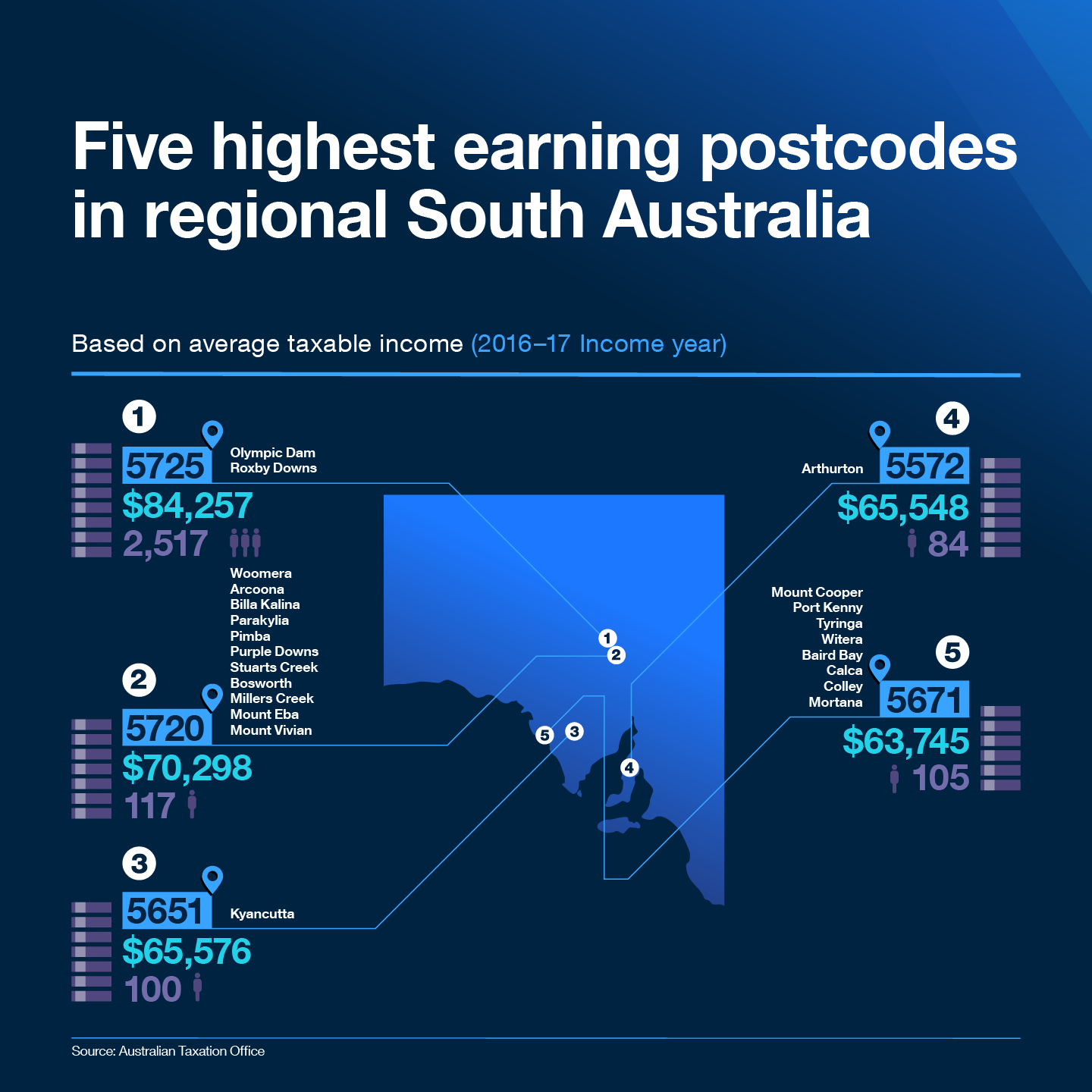 Five highest earning postcodes in regional South Australia  Based on average taxable income (2016-17 Income year)  1. The highest taxable income of $84,257 was recorded in 5725 postcode which covers Olympic Dam and Roxby Downs.  2. The second highest taxable income of $70,298 was recorded in 5720 postcode which covers Woomera, Arcoona, Billa Kalina, Parakylia, Pimba, Purple Downs, Stuarts Creek, Bosworth, Millers Creek, Mount Eba and Mount Vivian.  3. The third highest taxable income of $65,576 was recorded in 5651 postcode which covers Kyancutta.  4. The fourth highest taxable income of $65,548 was recorded in 5572 postcode which covers Arthurton.  5. The fifth highest taxable income of $63,745 was recorded in 5671 postcode which covers Mount Cooper, Port Kenny, Tyringa, Witera, Baird Bay, Calca, Colley and Mortana.