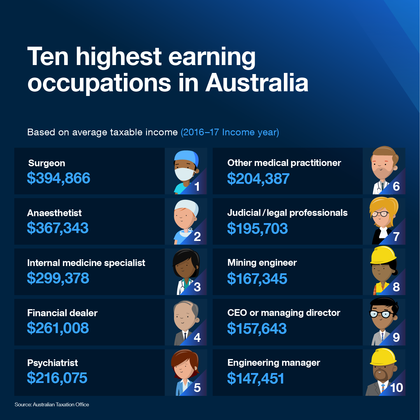 Ten highest earning occupations in Australia  Based on average taxable income (2016-17 Income year)  1. Surgeon, $394,866 2. Anaesthetist, $367,343 3. Internal medicine specialist, $299,378 4. Financial dealer, $261,008 5. Psychiatrist, $216,075 6. Other medical practitioner, $204,387 7. Judicial/ legal professionals, $195,703 8. Mining engineer, $167,345 9. CEO or managing director, $157,643 10. Engineering manager, $147,451