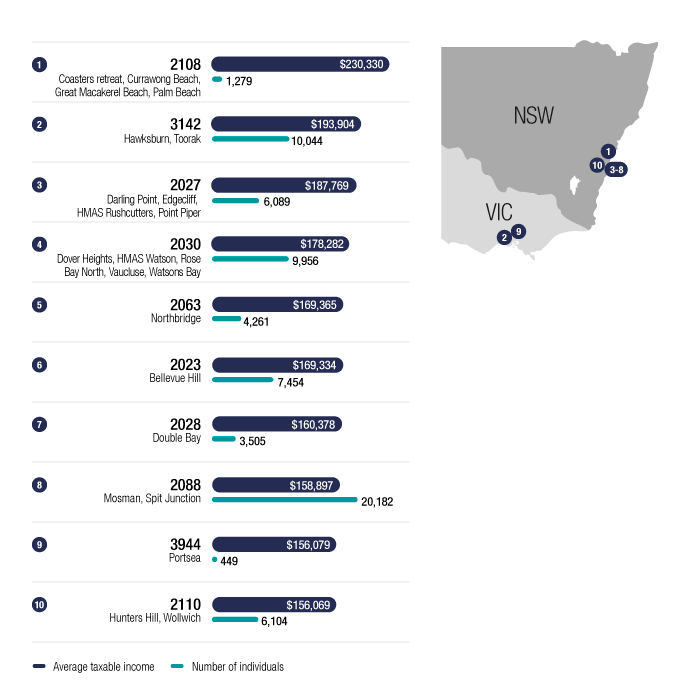 Chart 4 shows the top 10 postcodes in Australia, ranked by average taxable income of individuals, for the 2016–17 income year. The link below will take you to the data behind this chart as well as similar data back to the 2011–12 income year.