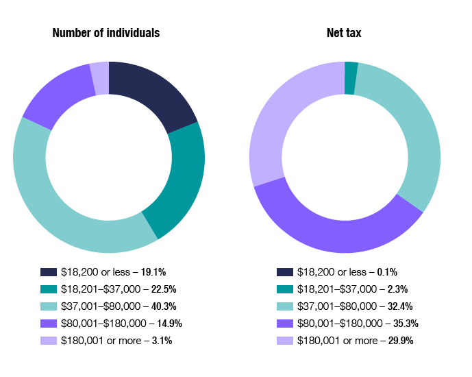 Chart 6 shows the distribution of individuals and net tax, across the different tax brackets, for the 2016–17 income year. The link below will take you to the data behind this chart as well as similar data back to the 2012–13 income year.