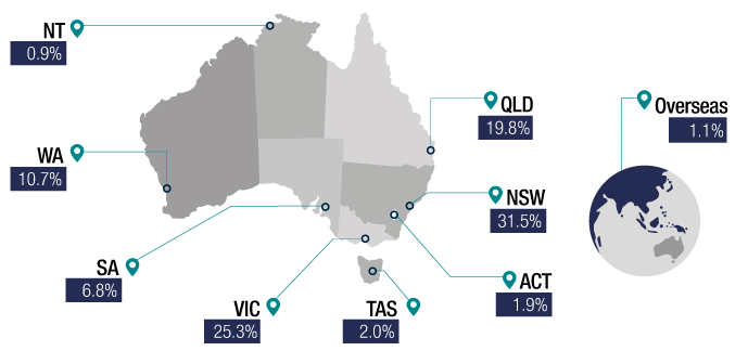 Chart 9 shows individual returns lodged by state or territory for the 2016–17 income year: NSW 31.5%, VIC 25.3%, QLD 19.8%, WA 10.7%, SA 6.8%, TAS 2%, ACT 1.9%, NT 0.9%, Overseas 1.1% and Unknown <0.1%. The link below will take you to the data behind this chart as well as similar data back to the 2009–10 income year.