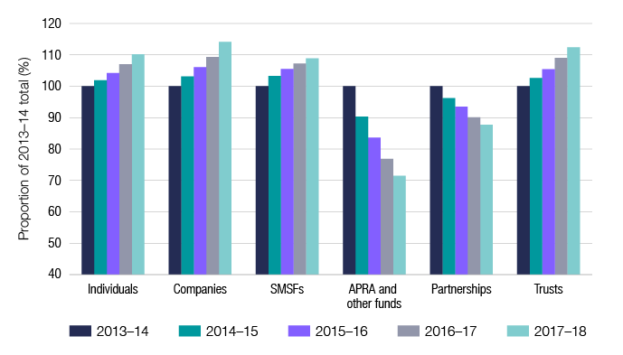 Chart 1 shows lodgment numbers over the last 5 income years, with individuals, companies, SMSFs and trusts continuing to grow in number, while APRA and other funds as well as partnerships are declining in number. The link below will take you to the data behind this chart as well as similar data back to the 2006–07 income year.