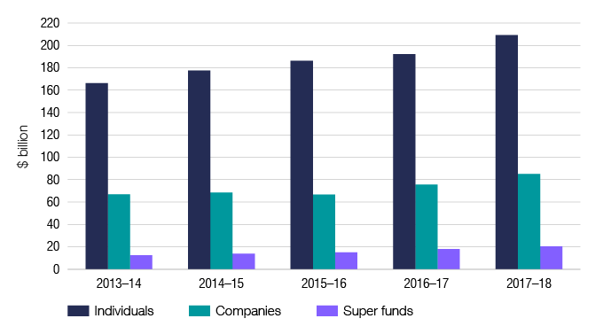 Chart 2 shows the net tax paid by individuals, companies and super funds for the last 5 income years. The Snapshot table 5 link below will take you to the data behind this chart as well as similar data for the 2009–10 income year.