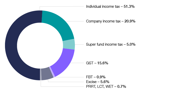 Chart 3 shows the taxation liabilities for the 2017–18 income or financial year. Individual income tax 51.3%, Company income tax 20.9%, Super fund income tax 5.0%, GST 15.6%, FBT 0.9%, Excise 5.6%, PRRT, LCT, WET 0.7%. The link below will take you to the data behind this chart as well as similar data back to the 2009–10 income year.