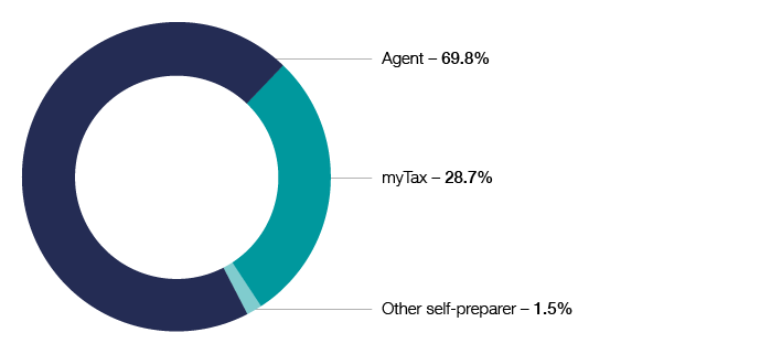 Chart 7 shows lodgment channel of 2017–18 individual income tax returns. 69.8% by agent, 28.7% by myTax, 1.5% other self-preparer. The link below will take you to the data behind this chart as well as similar data going back to the 2009–10 income year.