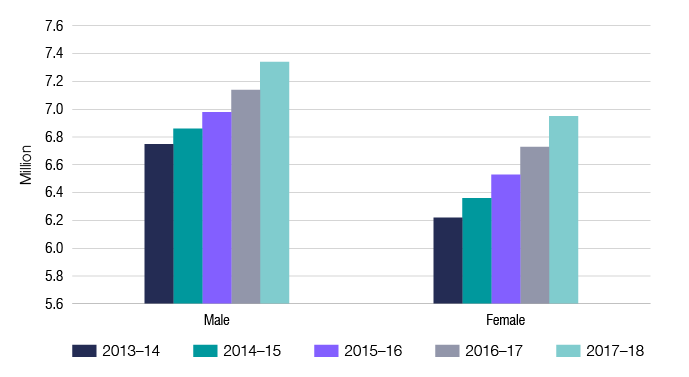 Chart 8 shows the gender of individuals lodging income tax returns for the last 5 income years. The link below will take you to the data behind this chart as well as similar data for the 2009–10 income year.
