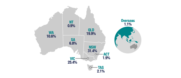 Chart 9 shows individual returns lodged by state or territory for the 2017–18 income year. NSW 31.4%, VIC 25.4%, QLD 19.9%, WA 10.6%, SA 6.8%, TAS 2.1%, ACT 1.9%, NT 0.9%, Overseas 1.1% and Unknown <0.1%. The link below will take you to the data behind this chart as well as similar data back to the 2009–10 income year.