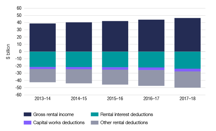 Chart 10 shows rental income and deduction items, as well as net rental income, for individuals over the last 5 income years. The link below will take you to the data behind this chart as well as similar data back to the 2009–10 income year.