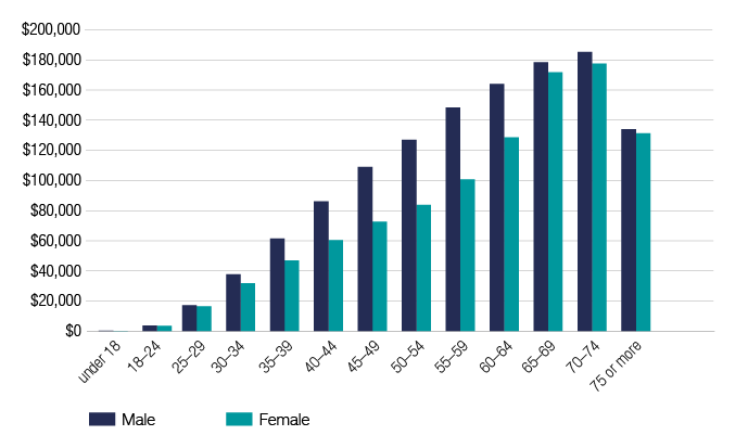 Chart 12 shows the median superannuation balance of individuals by gender and age, for the 2017–18 financial year. The link below will take you to the data behind this chart as well as similar data back to the 2013–14 financial year.