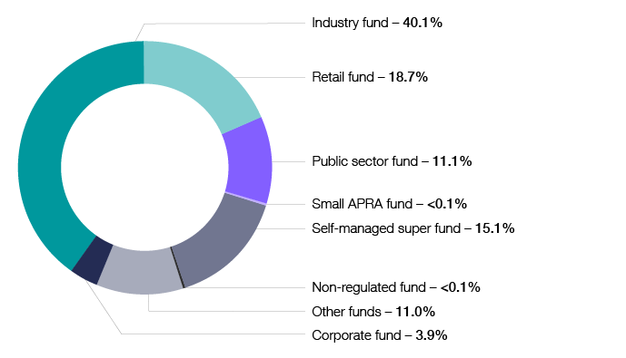 Chart 15 shows the distribution of super fund net tax, by fund type, for the 2017–18 income year. The link below will take you to the data behind this chart as well as similar data back to the 2003–04 income year.