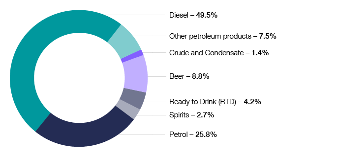 Chart 18 shows the distribution of excise duty by source for the 2018–19 financial year. Petrol 25.8%, Diesel 49.5%, Other petroleum products 7.5%, Crude and Condensate 1.4%, Beer 8.8%, Ready to Drink (RTD) 4.2%, Spirits 2.7%. The link below will take you to the data behind this chart as well as similar data back to the 2009–10 financial year.