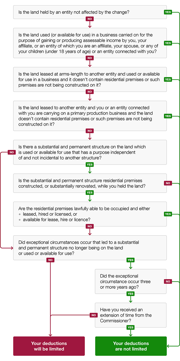 Flow chart to determine if deductions for vacant land are limited. If unable to see the image, use the questions below to determine if your deductions for expenses related to your vacant land are limited.