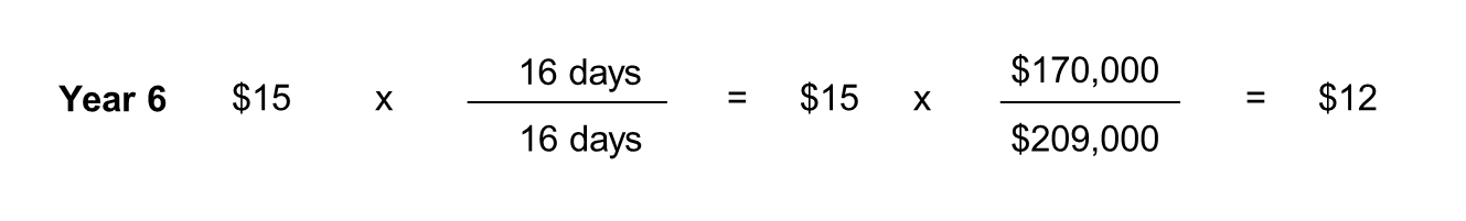 Year 6 borrowing expense calculation: $15 multiplied by, 16 days divided by 16 days, equals $15. $15 multiplied by, $170,000 divided by $209,000 equals $12