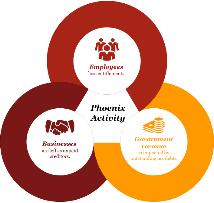 Venn diagram showing the relationship of how employees, businesses and government are affected by phoenix activity. Employees lose entitlements, businesses are left as unpaid creditors, government revenue is impacted by outstanding tax debts. These three factors are all part of phoenix activity.