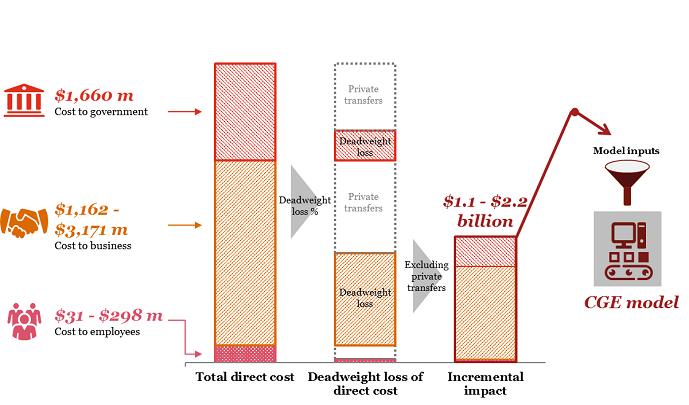 Diagram showing how the CGE model inputs methodology. Total direct cost is made up of $31 to $298 million in costs to employees, $1,162 to $3,171 million in costs to business and $1,660 million in costs to government. These totals include deadweight loss percentages that are private transfers. When excluding private transfers, the total incremental impact  is $1.1 to $2.2 billion. This Incremental impact is fed into the Model Inputs CGE model.