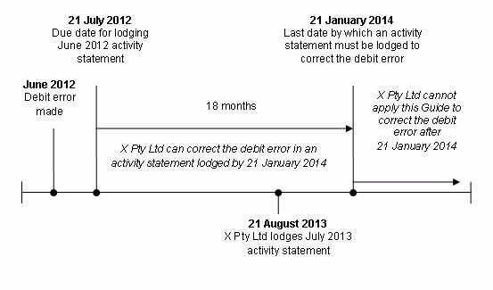 Chart depicting the debit error time limit for X Pty Ltd, as described in the example above.