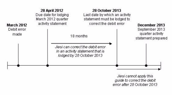 Chart  depicting the debit error time limit for Jiesi, as described in the example above.