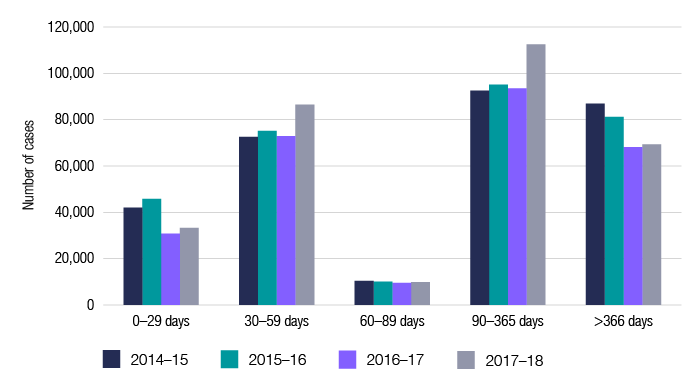 This graph shows ageing of GST debt by number of cases for the last four financial years. 2014–15: from 0–29 days 41,979; 30–59 days 72,535; 60–89 days 10,443; 90–365 days 92,584; and >366 days 86,873. 2015–16: from 0–29 days 45,808; 30–59 days 75,147; 60–89 days 10,140; 90–365 days 95,177; and >366 days 81,192. 2016–17: from 0–29 days 30,821; 30–59 days 72,899; 60–89 days 9,604; 90–365 days 93,557; and >366 days 68,195. 2017–18: from 0–29 days 33,296; 30–59 days 86,451; 60–89 days 9,901; 90–365 days 112,450; and >366 days 69,329.