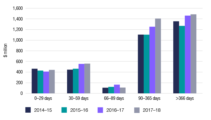 This graph shows ageing of GST debt by value in millions of dollars for the last four financial years. 2014–15: from 0–29 days 462; 30–59 days 446; 60–89 days 106; 90–365 days 1,104; and >366 days 1,355. 2015–16: from 0–29 days 428; 30–59 days 462; 60–89 days 121; 90–365 days 1,103; and >366 days 1,268. 2016–17: from 0–29 days 409; 30–59 days 553; 60–89 days 163; 90–365 days 1,252, and >366 days 1,461. 2017–18: from 0–29 days 441; 30–59 days 559; 60–89 days 109; 90–365 days 1,406; and >366 days 1,485.