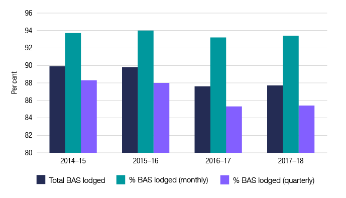 This graph shows the BAS lodgment figures for the past four financial years.  2014–15: total BAS lodged 89.9%; lodged monthly 93.7%; and lodged quarterly 88.3%. 2015–16: total BAS lodged 89.8%; lodged monthly 94.0%; and lodged quarterly 88.0%. 2016–17: total BAS lodged 87.6%; lodged monthly 93.2%; and lodged quarterly 85.3%. 2017–18: total BAS lodged 87.7%; lodged monthly 93.4%; and lodged quarterly 85.4%.