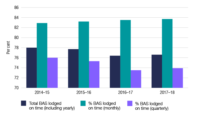 This graph shows the BAS lodgment on time for the past four financial years.  2014–15: total BAS lodged on time 78.0%; lodged monthly 82.9%; and lodged quarterly 76.0%. 2015–16: total BAS lodged on time 77.7%; lodged monthly 83.2%; and lodged quarterly 75.3%. 2016–17: total BAS lodged on time 76.4%; lodged monthly 83.5%; and lodged quarterly 73.5%. 2017–18: total BAS lodged on time 76.6%; lodged monthly 83.7%; and lodged quarterly 73.9%.
