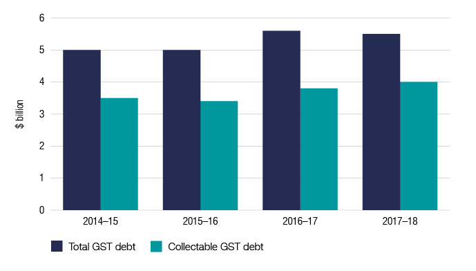 Figure 9: Total debt and collectable debt This graph details the figures for the past four financial years of the total GST debt and the collectable GST debt. Total GST debt for 2014–15 $5.0b, 2015–16 $5.0b, 2016–17 $5.6b and 2017–18 $5.5b. Collectable GST debt 2014–15 $3.5b, 2015–16 $3.4b, 2016–17 $3.8b and 2017–18 $4.0b.