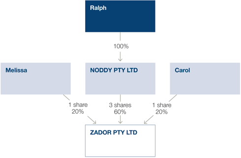 Zador and its shareholders post-demerger.The three shareholders own the shares for Zador Pty Ltd. Melissa owns 1 share or 20% of the company. Ralph, having assumed the shares that Noddy Pty Ltd had, has 3 shares or 60% of the company. Carol owns 1 share or 20% of the company.
