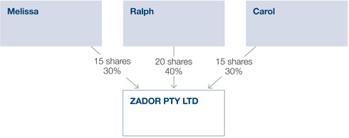 Zador and its shareholders pre-demerger. Zador Pty Ltd is split between the three shareholders Melissa, Ralph and Carol. Melissa holds 15 shares or 30% of the company. Ralph holds 20 shares or 40% of the company. Carol holds 15 shares or 30% of the company.